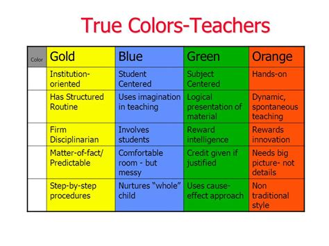 true colors orange true colors part ii understanding yourself and others