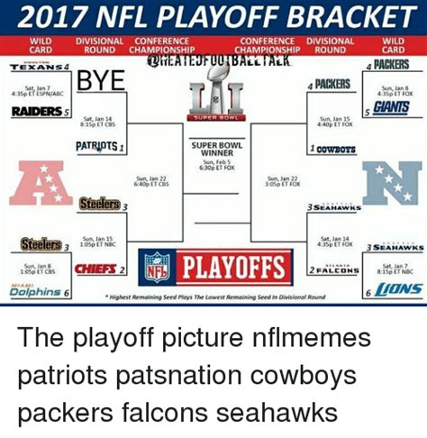 2017 quotables divisional round results 25 best memes about nfl playoff bracket nfl playoff