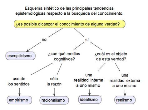 preguntas filosoficas gnoseologia epistemolog 237 a wikipedia la enciclopedia libre