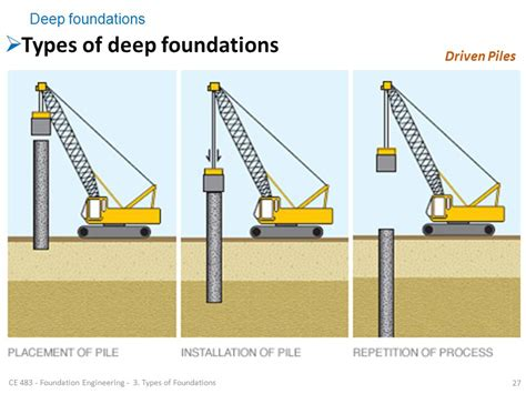 type of foundation foundation engineering ce ppt video online download