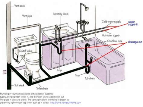 bathroom plumbing venting bathroom drain plumbing diagram house  house designs