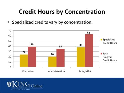 Total Credit Hours For Mba by King S Master S In Nursing Msn