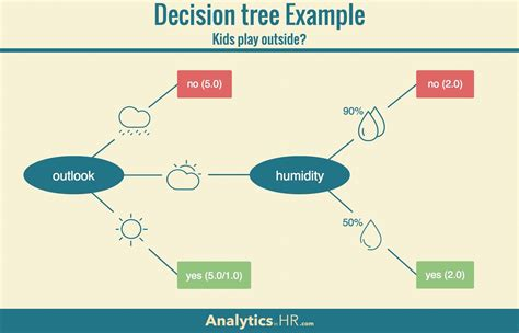 decision tree tool 9 hr analytics terms you should analytics in hr