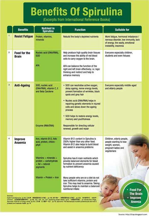 Spirulina Detox Benefits by Health Benefits Of Spirulina Spirulina Nutrition Facts