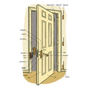Hanging Interior Door How To Hang An Interior Door