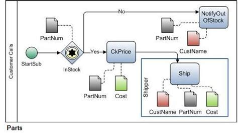 sub process visio visio import exle visio diagram with pages