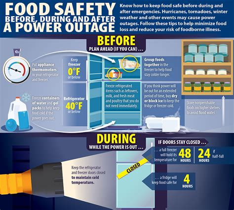 7 Ways To During A Power Outage by Top Food Safety Tips For Severe Weather Cancer Net