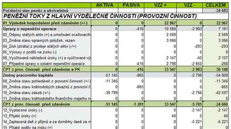 sle cash flow report sle cash flow report software pro v 221 počet v 221 kazu
