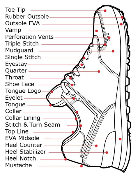 Sepatu Nike Boots Matrix Safety shoe parts diagram how shoes are made the sneaker factory