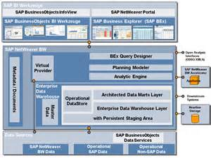 overview of the architecture of sap bw sap business