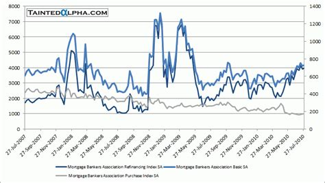 Us Mba Mortgage Applications by Mba Mortgage Applications Up 1 3 Tainted Alpha