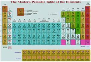 modern periodic table and its significance