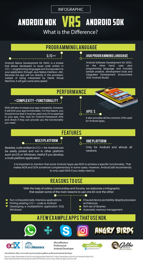 what is android ndk android ndk vs android sdk infographic 2017 android xcommunity