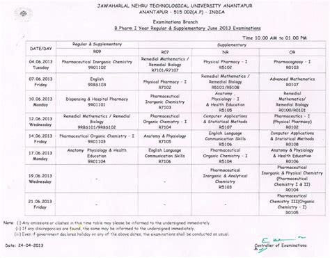 Mba Results 2013 Jntu 4th Sem by Jntu Anantapur B Pharmacy 1st Year Regular Supplementary