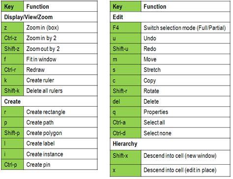 virtuoso layout guide ibm130 layout tips