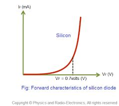 silicon diode cutoff voltage what is the best thing you ve heard a say quora