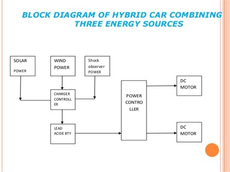block diagram of car hybrid car from solar wind and shock absorber
