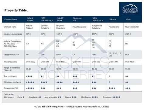 Html Table Properties Gaskets Monterrey