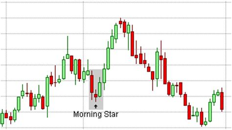 candlestick pattern morning star candlestick chart bing images