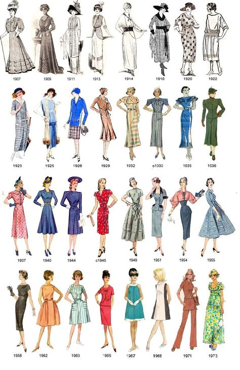 fashion illustration timeline while students compare fashion and every day they can look at this photo of what s