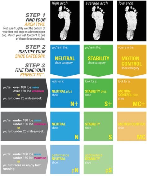 how to what type of running shoe you need shoe categories and cushion levels
