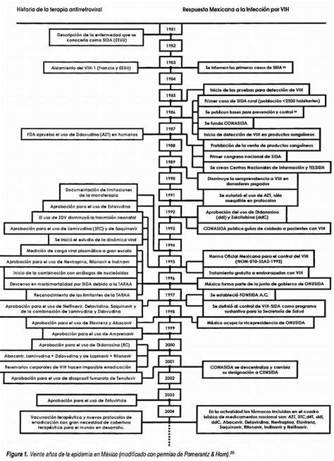 pdf enfermeria en linea del tiempo historia de mexico libro de ciencias naturales 6 grado del 2016 issu