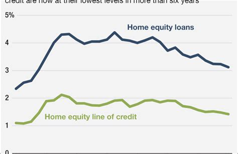 market conditions the mortgage outlet page 7