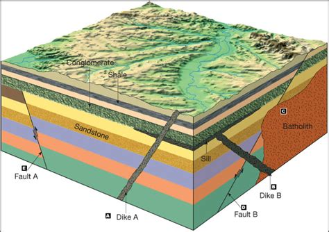 geologic block diagram oldest to youngest geology lab 1114 geology 1114 with yihun at