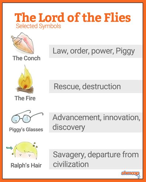 describe the major themes in lord of the flies lord of the flies charts