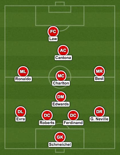my personal manchester united xi manchester united s best starting xi of all time world