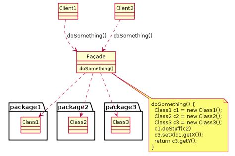java design pattern facade file exle of facade design pattern in uml png wikipedia