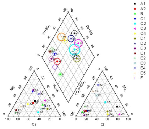 two kinds plot diagram help origin help piper trilinear diagram