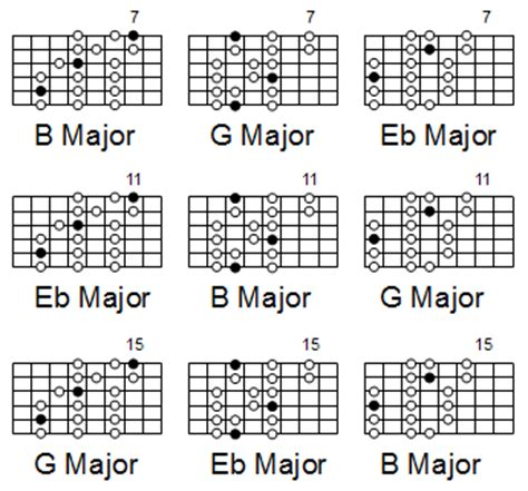 guitar scales master the fretboard create your own and get soloing 125 licks that show you how books learn guitar scales