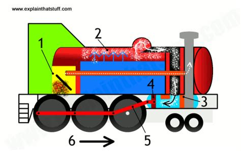 does motor get animated cutaway showing the key parts of a steam engine