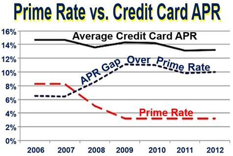 Credit Card Apr Formula what is the prime rate definition and meaning market