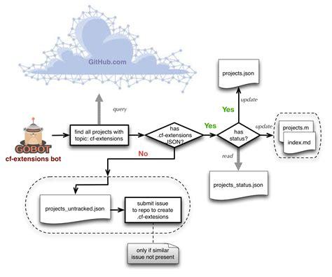 flowchart cloud cloud flowchart create a flowchart