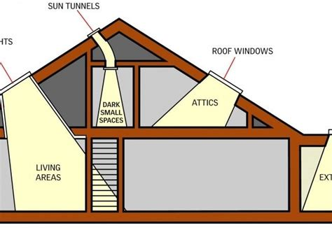 Design Room App types of skylights for your building roofs
