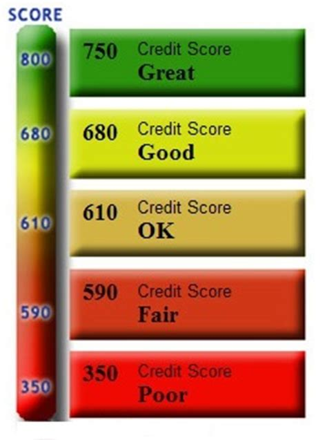 do u need good credit to buy a house credit score business and finance times