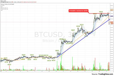 bitcoin trend bitcoin exchange rate trend satoshi bitcoin wallet address