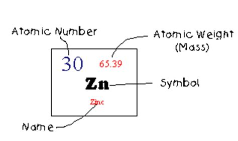 How Many Protons Does Zirconium by The Gallery For Gt Zinc Atomic Number