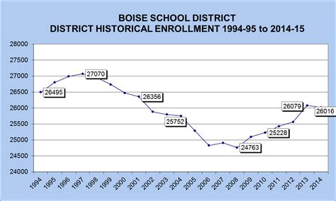 Boise School District Calendar Enrollment Boise School District