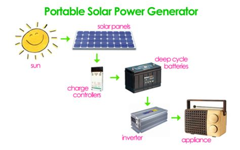 how to build a solar energy generator for less than 300