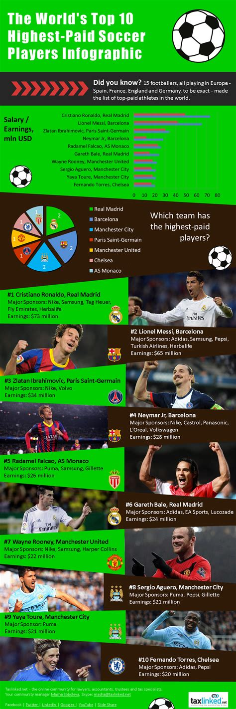 Top 10 Highest Paid Soccer Players In South Africa 2017 And Their Salary Page 9 Mzansi Diaries by Taxlinked Net Top 10 Highest Paid Soccer Players An Infographic