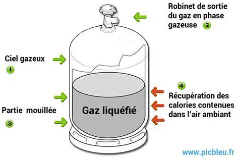 Gaz Propane Ou Butane 4141 by Pourquoi La Bouteille De Gaz G 232 Le Par Ph 233 Nom 232 Ne 233 Vaporation