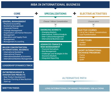 Mba Duration by Time Mba In International Business Trieste Italy 2018