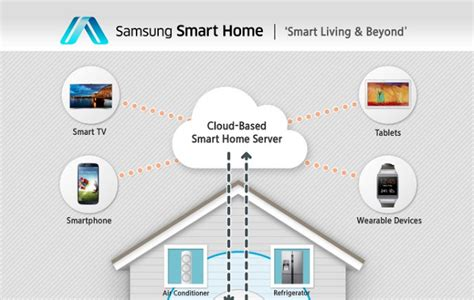 samsung outlines new smart home service wants to connect with third samsung smart home relies on android to connect your home