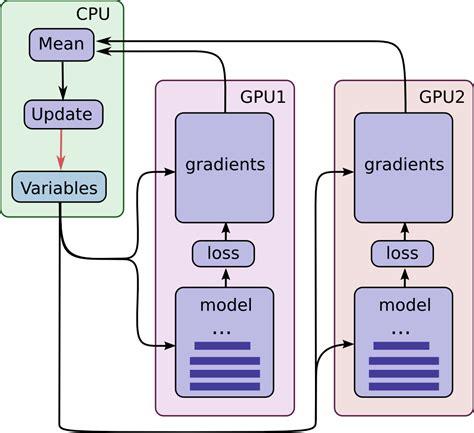 pattern recognition tensorflow tensorflow vs google ai giấc mơ s 226 u của google