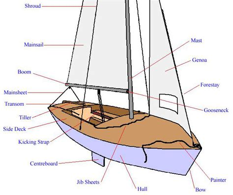 boat sections house boat parts 28 images sailboat parts names images