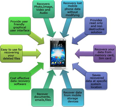 features of a mobile phone mobile phone data recovery software recover damaged