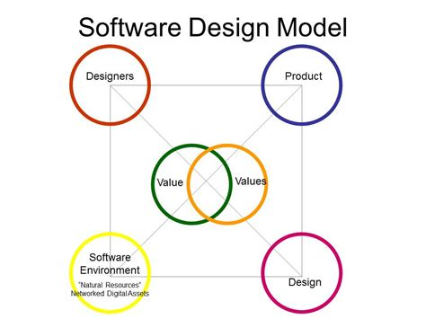 process designer software blueprint model programs model